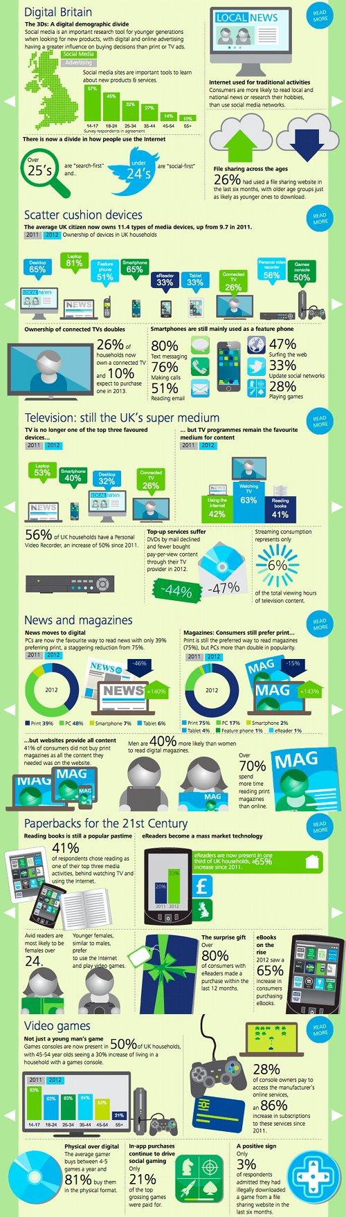 Media Consumer Survey 2013